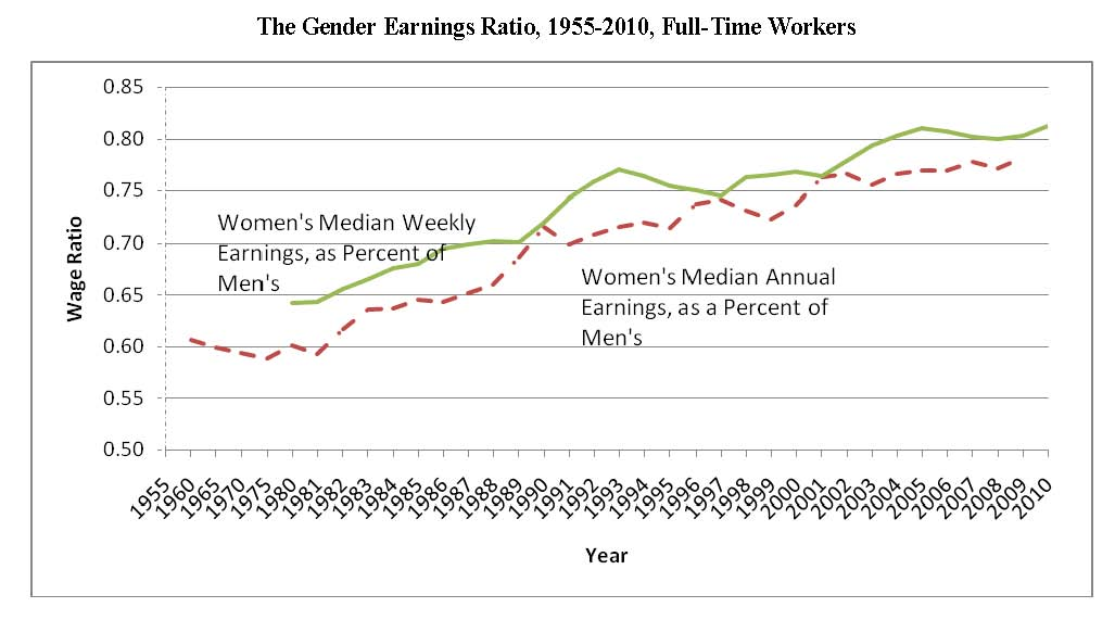 earning gap between men and women Unequal pay between men and women is a persistent problem in the united  states salesforce, a tech company with 30000 employees,.