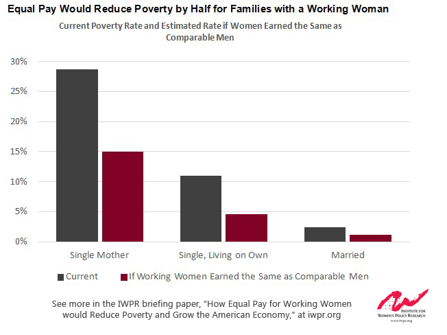 Equal Pay for Women Can Cut Poverty in Half, Boost Wages Significantly, AND Grow the Economy. Can Any Other Policy Lever DoThat?