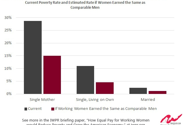 Equal Pay for Women Can Cut Poverty in Half, Boost Wages Significantly, AND Grow the Economy. Can Any Other Policy Lever Do That?