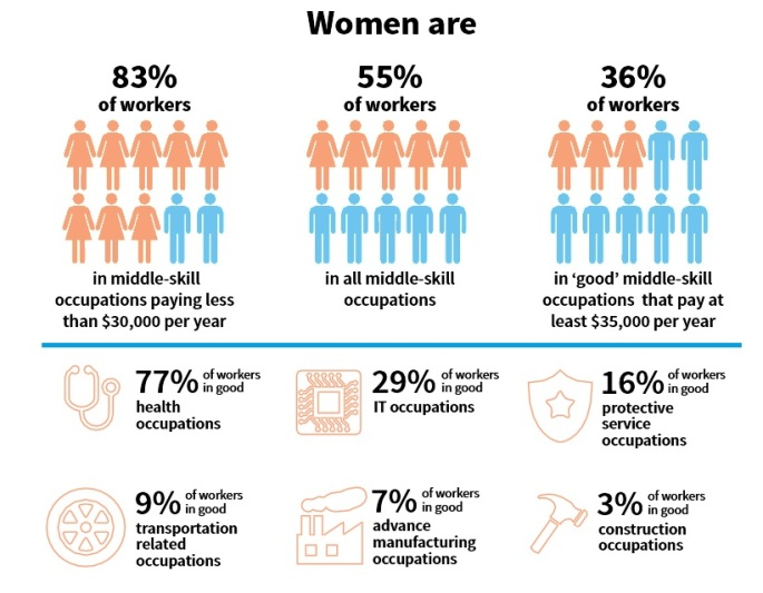 women-in-middle-skill-jobs