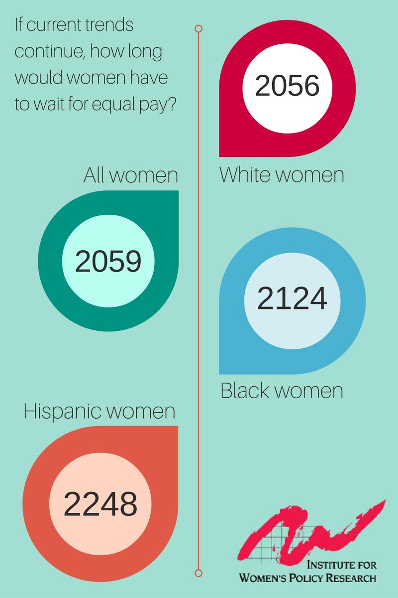 equal pay timeline