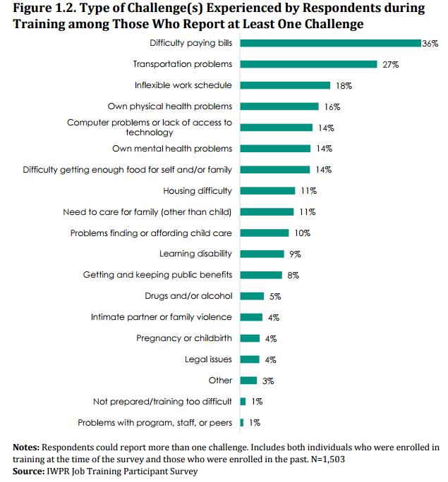 job-training-figure-1-2
