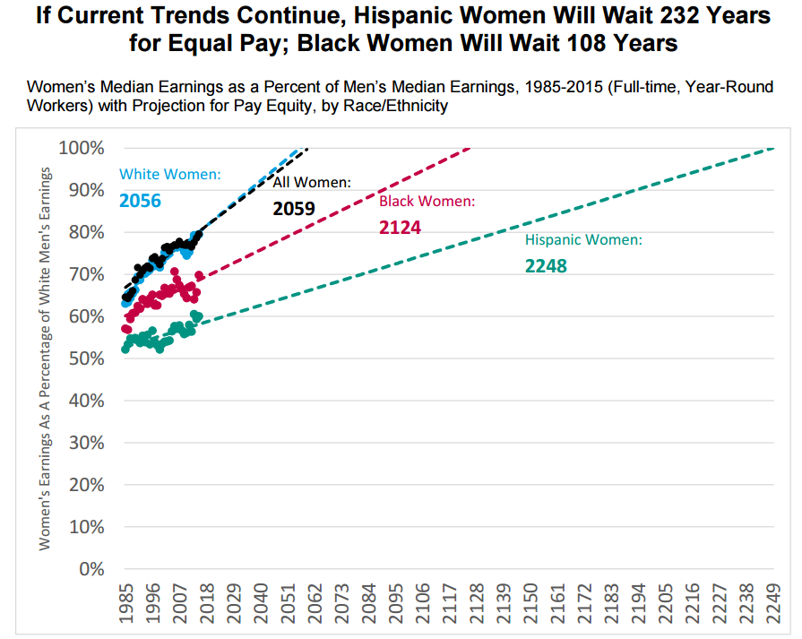 wage gap projection by race
